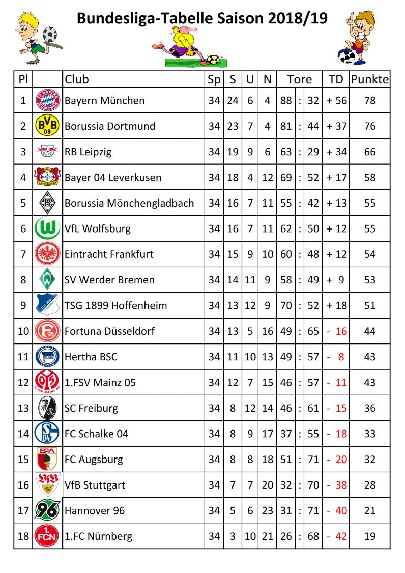 Bundesliga 18/19 Spielplan