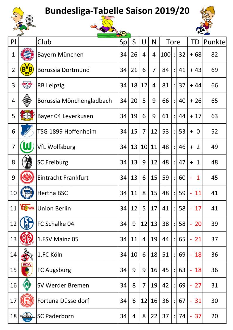 Tabelle 2019 20 Zum Koernereck